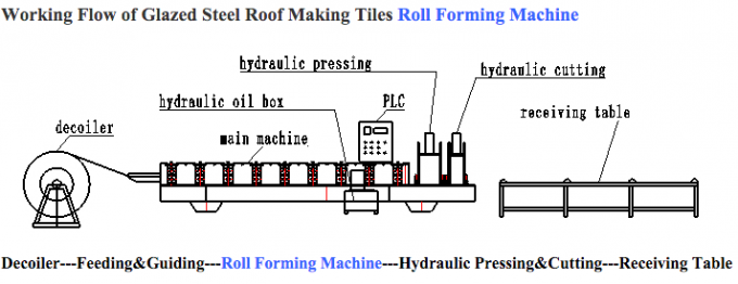 Glazed Steel Corrugated Roof Sheet Making Machine 3 Phases PLC Control