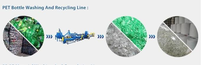 Plastic PET Bottle Crushing Washing And Waste Recycling Plant 300-2000kg / Hr Flakes